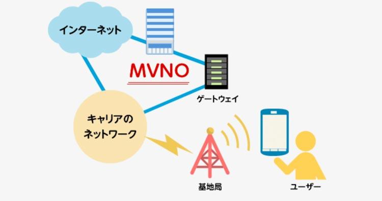 MVNOの仕組みの画像