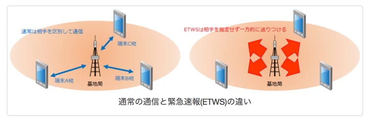 ETWSの通常通信の違いの画像