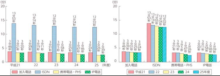 総務省による国民の音声利用グラフ